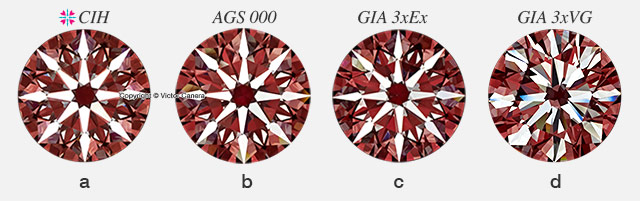 Comparison of Arrows Patterns with a CIH Diamond